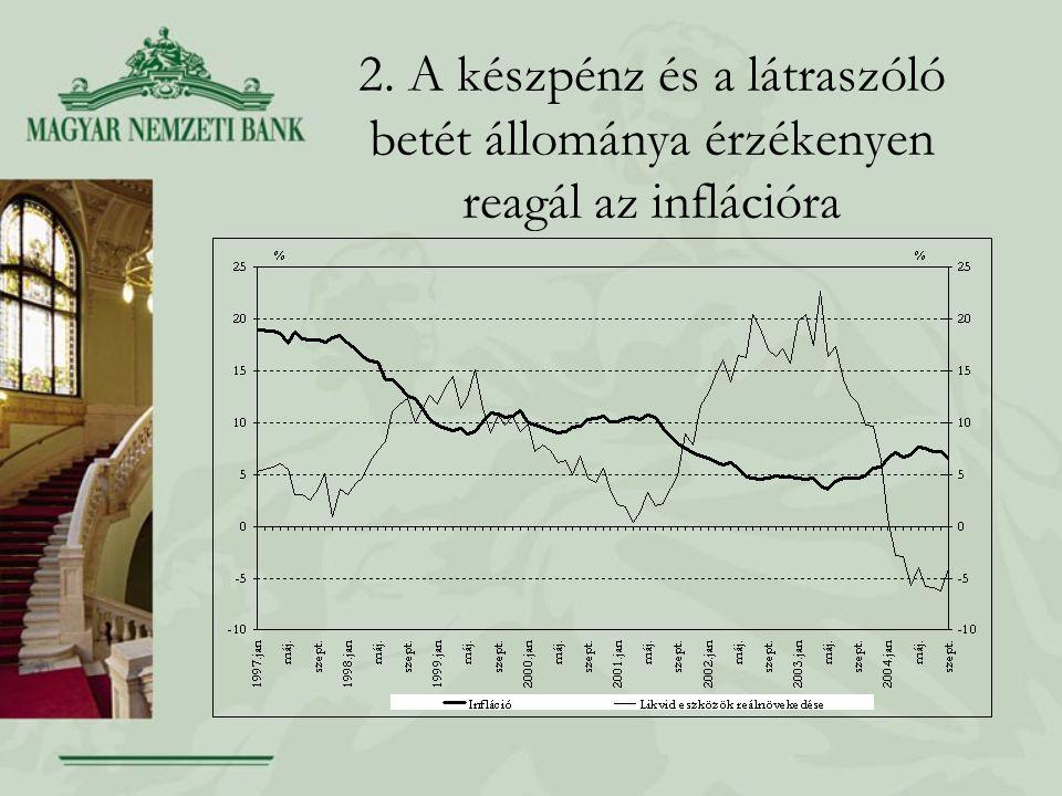 2. A készpénz és a látraszóló betét állománya érzékenyen reagál az inflációra