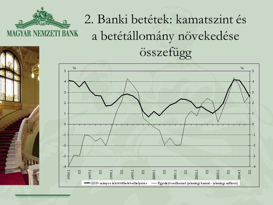 2. Banki betétek: kamatszint és a betétállomány növekedése összefügg