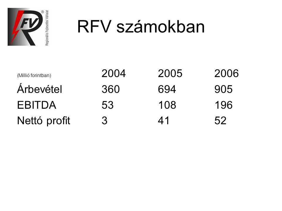 RFV számokban (Millió forintban) 200420052006 Árbevétel360694905 EBITDA53108196 Nettó profit34152