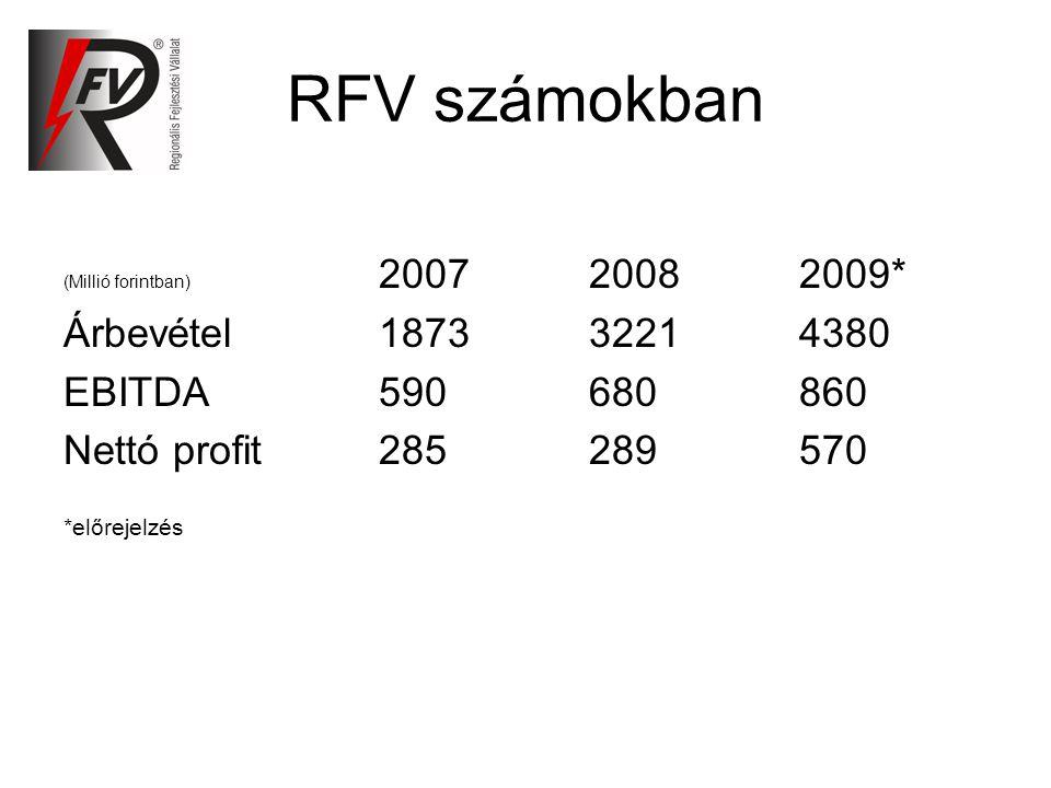 RFV számokban (Millió forintban) 200720082009* Árbevétel187332214380 EBITDA590680860 Nettó profit285289570 *előrejelzés
