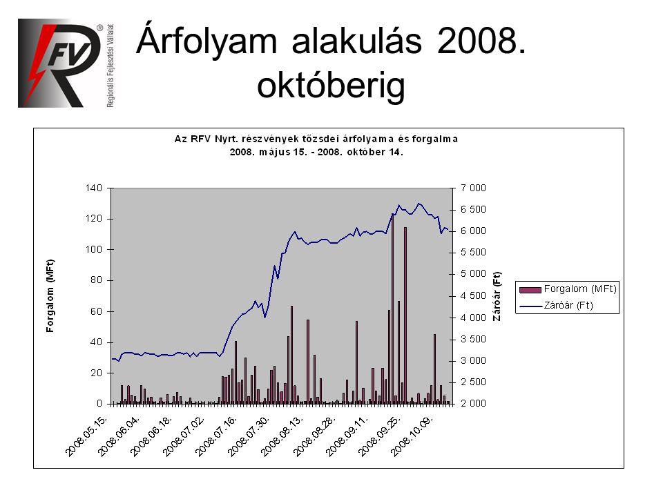 Árfolyam alakulás 2008. októberig
