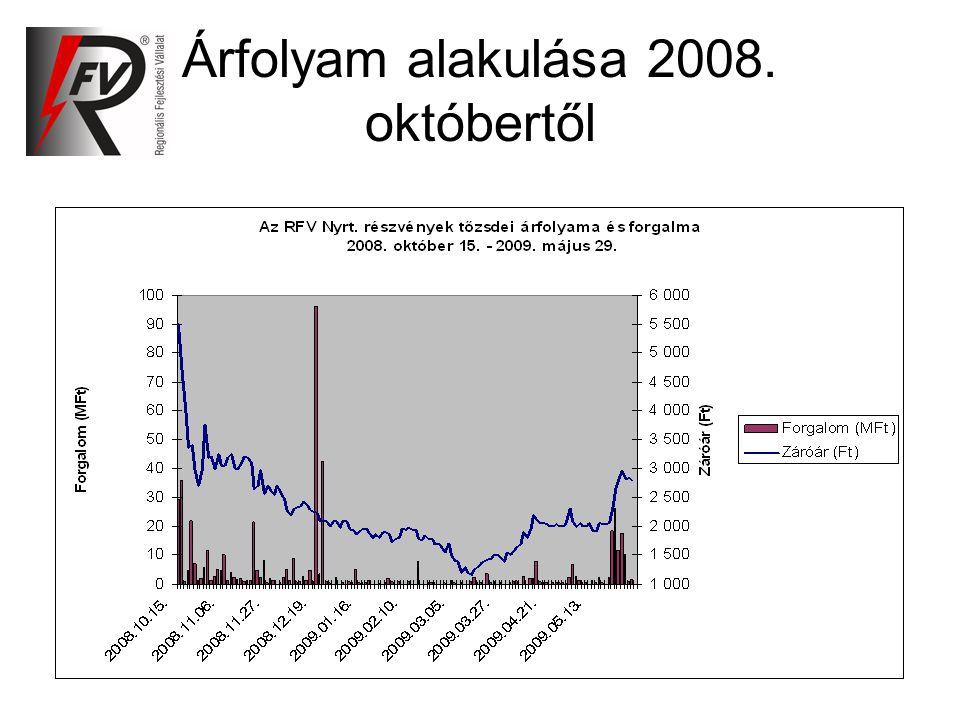 Árfolyam alakulása 2008. októbertől