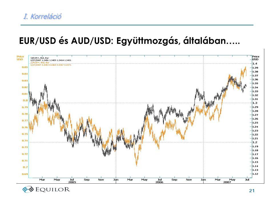 21 I. Korreláció EUR/USD és AUD/USD: Együttmozgás, általában…..