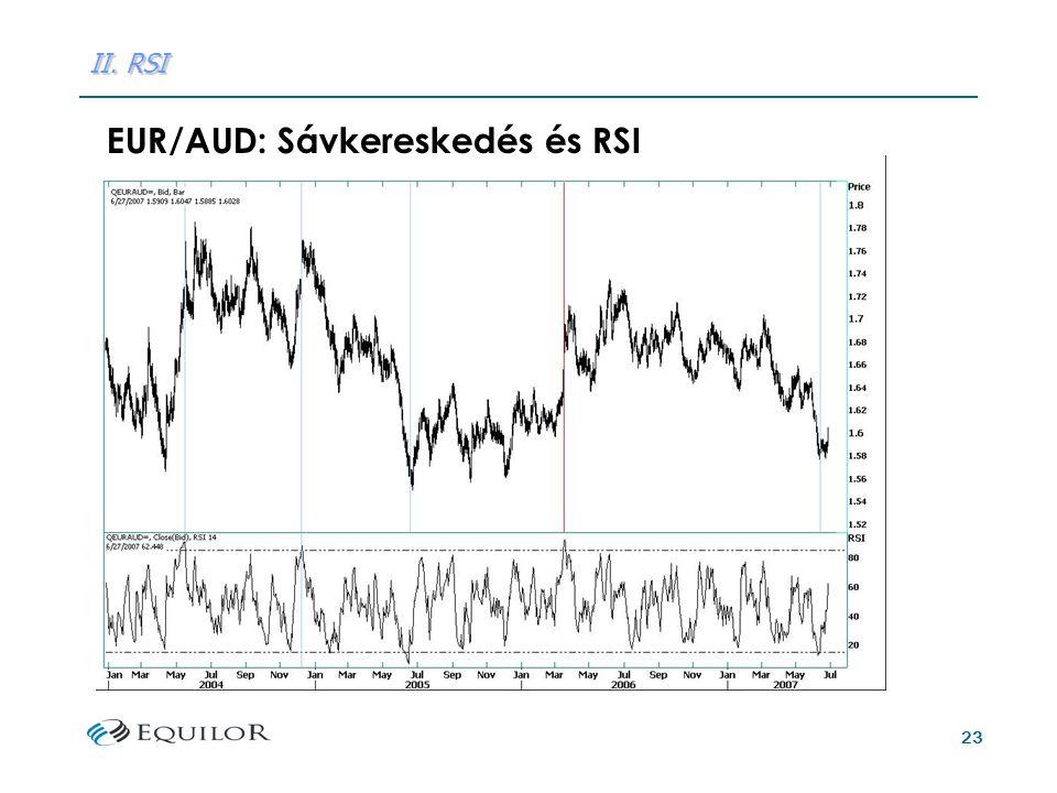 23 II. RSI EUR/AUD: Sávkereskedés és RSI