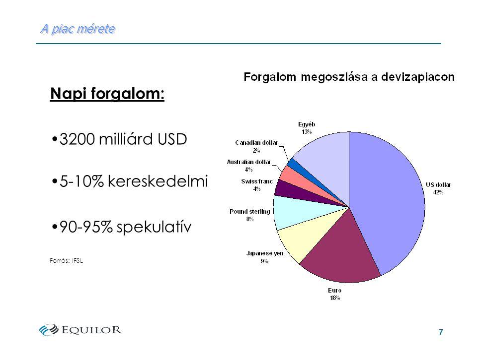 7 A piac mérete Napi forgalom: 3200 milliárd USD 5-10% kereskedelmi 90-95% spekulatív Forrás: IFSL