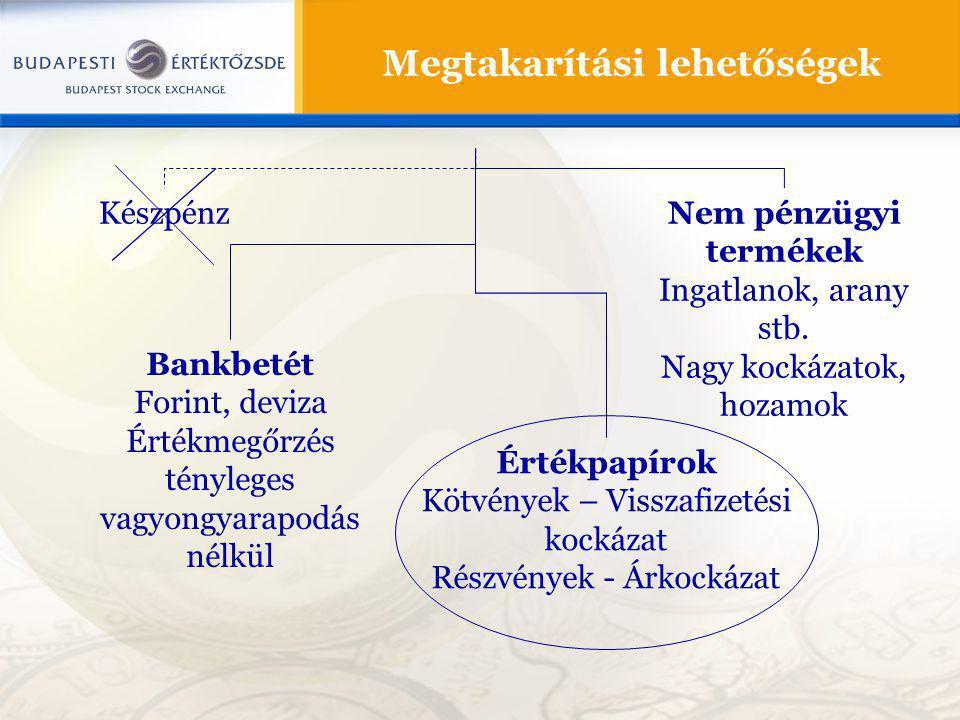 Megtakarítási lehetőségek Készpénz Bankbetét Forint, deviza Értékmegőrzés tényleges vagyongyarapodás nélkül Értékpapírok Kötvények – Visszafizetési kockázat Részvények - Árkockázat Nem pénzügyi termékek Ingatlanok, arany stb.