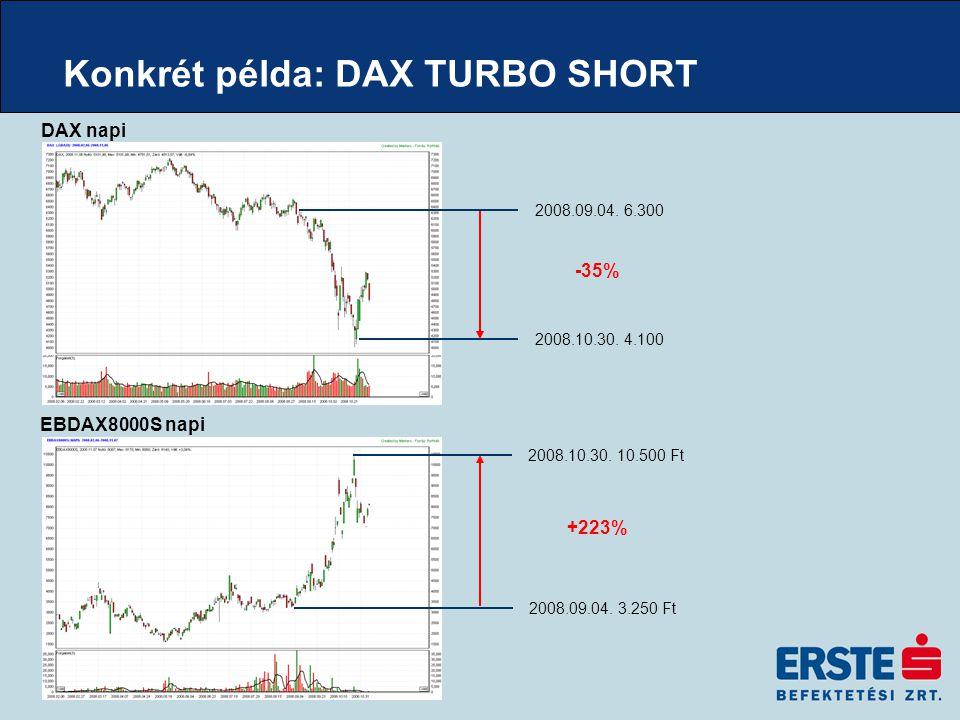 Konkrét példa: DAX TURBO SHORT DAX napi EBDAX8000S napi 2008.09.04. 3.250 Ft 2008.10.30. 10.500 Ft 2008.10.30. 4.100 2008.09.04. 6.300 -35% +223%