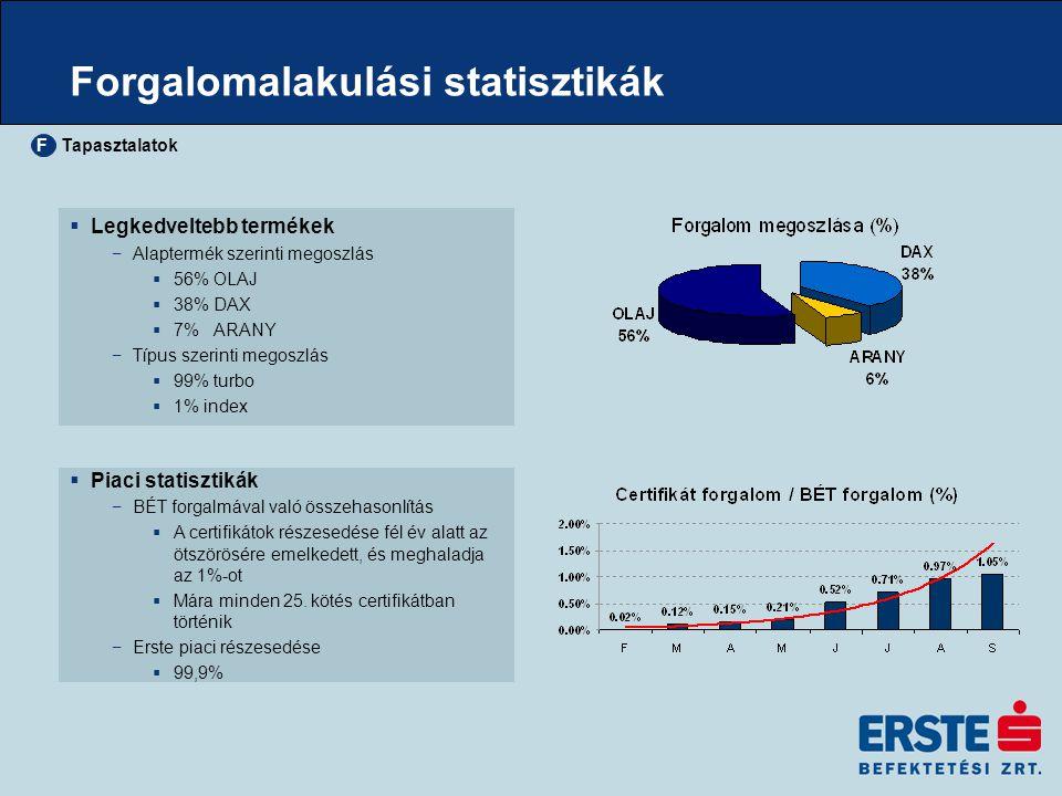 Forgalomalakulási statisztikák  Legkedveltebb termékek −Alaptermék szerinti megoszlás  56% OLAJ  38% DAX  7% ARANY −Típus szerinti megoszlás  99%