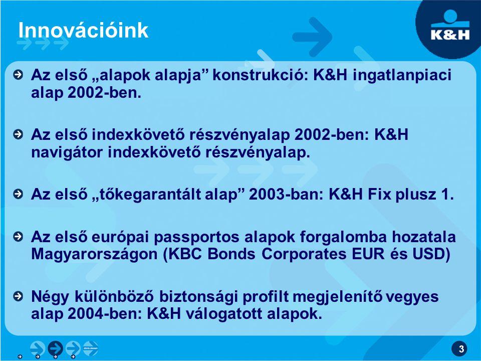 """3 Innovációink Az első """"alapok alapja konstrukció: K&H ingatlanpiaci alap 2002-ben."""
