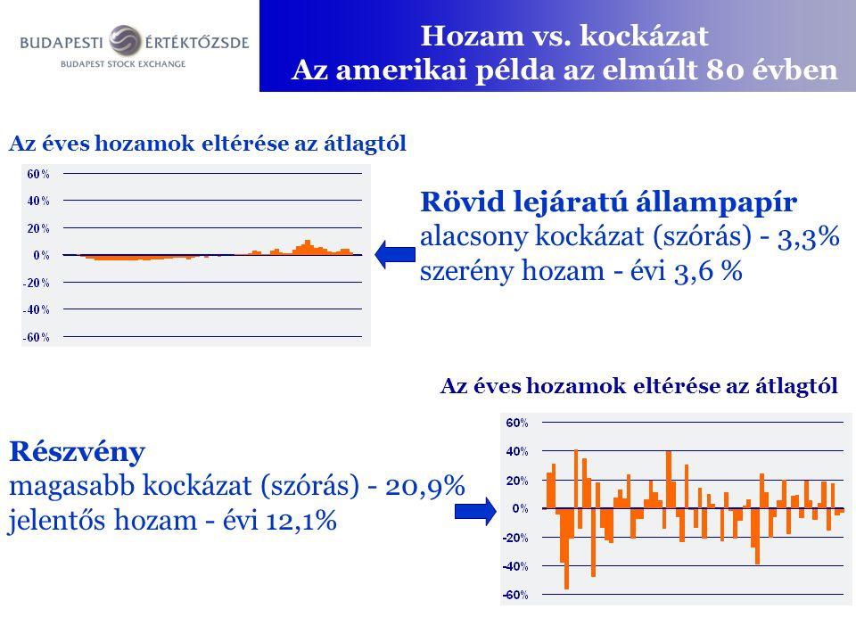 Hozam vs. kockázat Az amerikai példa az elmúlt 80 évben Rövid lejáratú állampapír alacsony kockázat (szórás) - 3,3% szerény hozam - évi 3,6 % Részvény