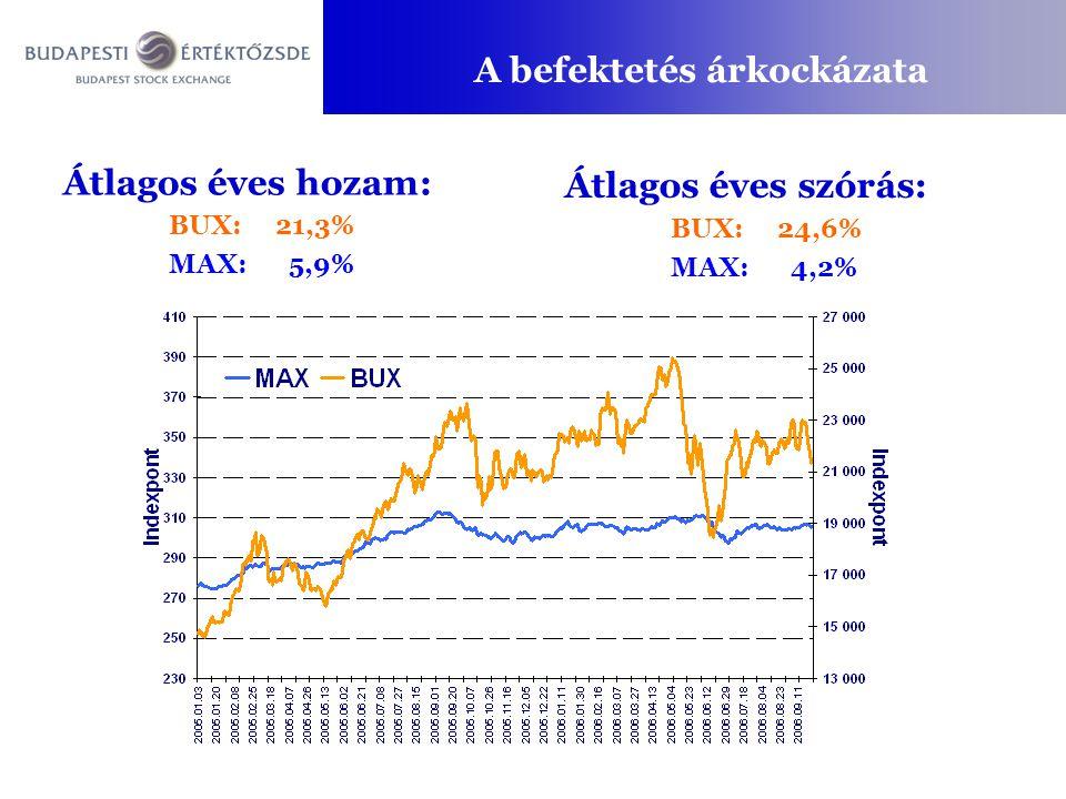 A befektetés árkockázata Átlagos éves hozam: BUX:21,3% MAX: 5,9% Átlagos éves szórás: BUX:24,6% MAX: 4,2%