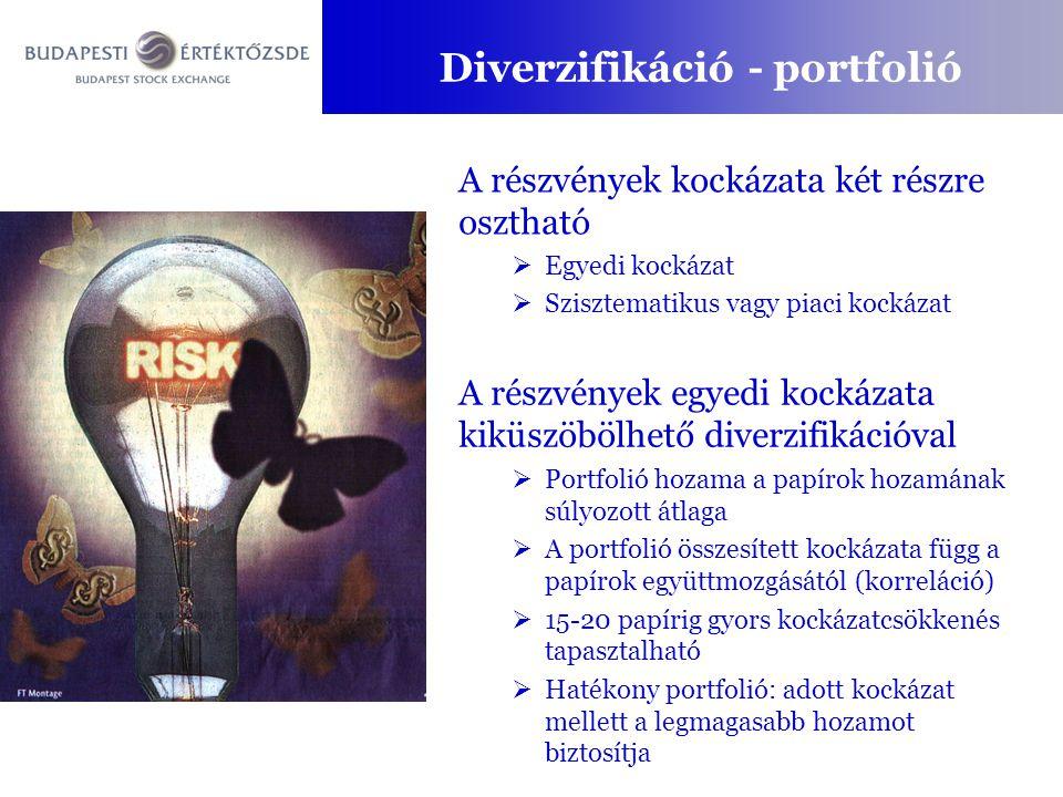 Diverzifikáció - portfolió A részvények kockázata két részre osztható  Egyedi kockázat  Szisztematikus vagy piaci kockázat A részvények egyedi kockázata kiküszöbölhető diverzifikációval  Portfolió hozama a papírok hozamának súlyozott átlaga  A portfolió összesített kockázata függ a papírok együttmozgásától (korreláció)  15-20 papírig gyors kockázatcsökkenés tapasztalható  Hatékony portfolió: adott kockázat mellett a legmagasabb hozamot biztosítja