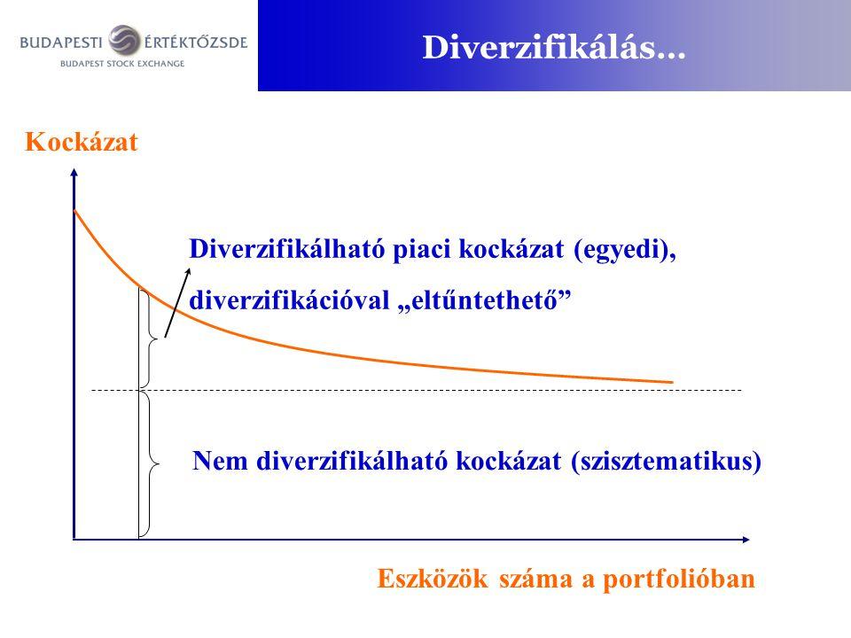 """Diverzifikálás… Nem diverzifikálható kockázat (szisztematikus) Diverzifikálható piaci kockázat (egyedi), diverzifikációval """"eltűntethető Eszközök száma a portfolióban Kockázat"""