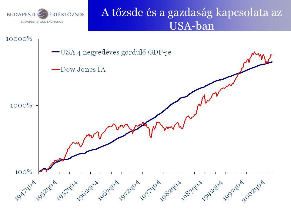 Elmélet és valóság Mennyire racionális a piac?