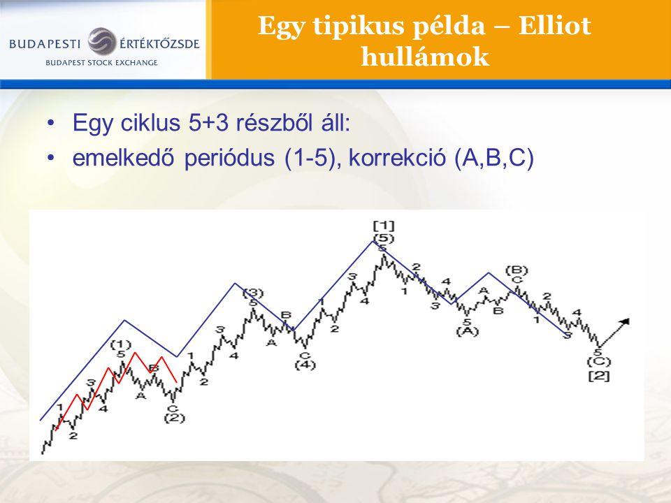 Egy tipikus példa – Elliot hullámok Egy ciklus 5+3 részből áll: emelkedő periódus (1-5), korrekció (A,B,C)