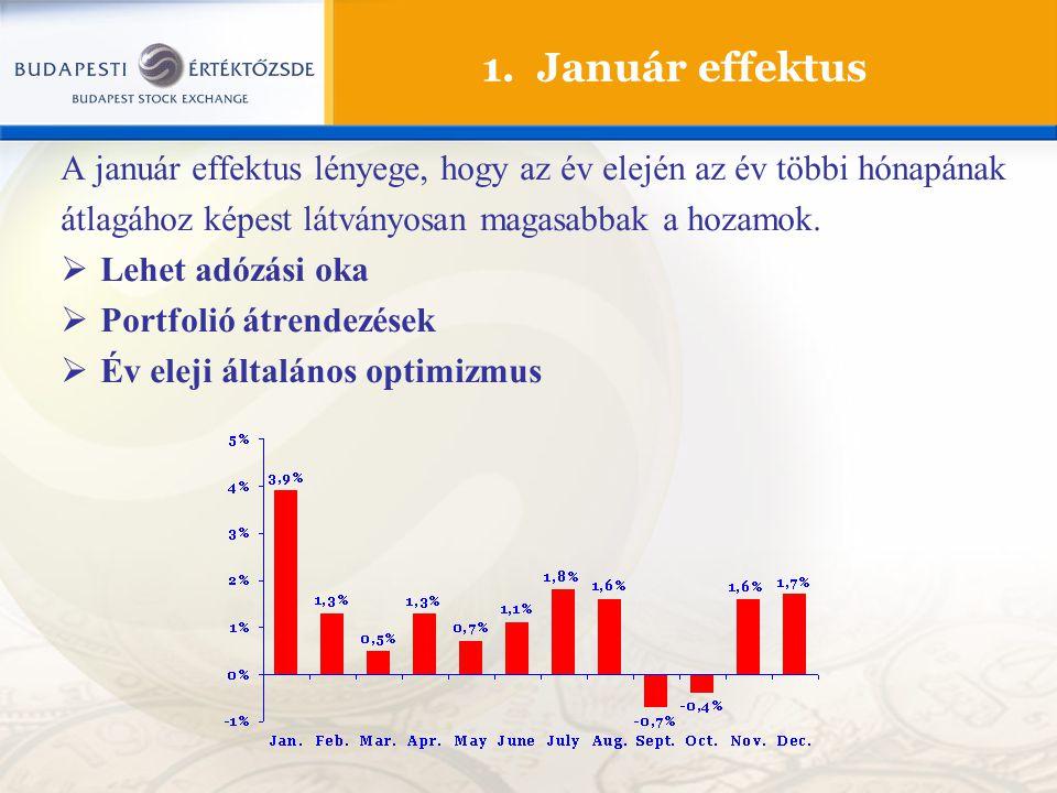 1. Január effektus A január effektus lényege, hogy az év elején az év többi hónapának átlagához képest látványosan magasabbak a hozamok.  Lehet adózá
