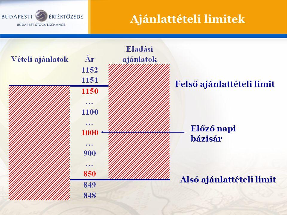 Ajánlattételi limitek Felső ajánlattételi limit Előző napi bázisár Alsó ajánlattételi limit