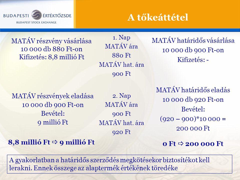 A tőkeáttétel MATÁV részvény vásárlása 10 000 db 880 Ft-on Kifizetés: 8,8 millió Ft MATÁV határidős vásárlása 10 000 db 900 Ft-on Kifizetés: - 1. Nap