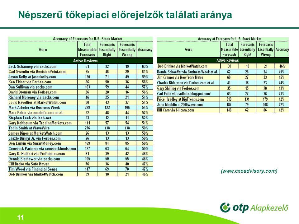 11 Népszerű tőkepiaci előrejelzők találati aránya (www.cxoadvisory.com)
