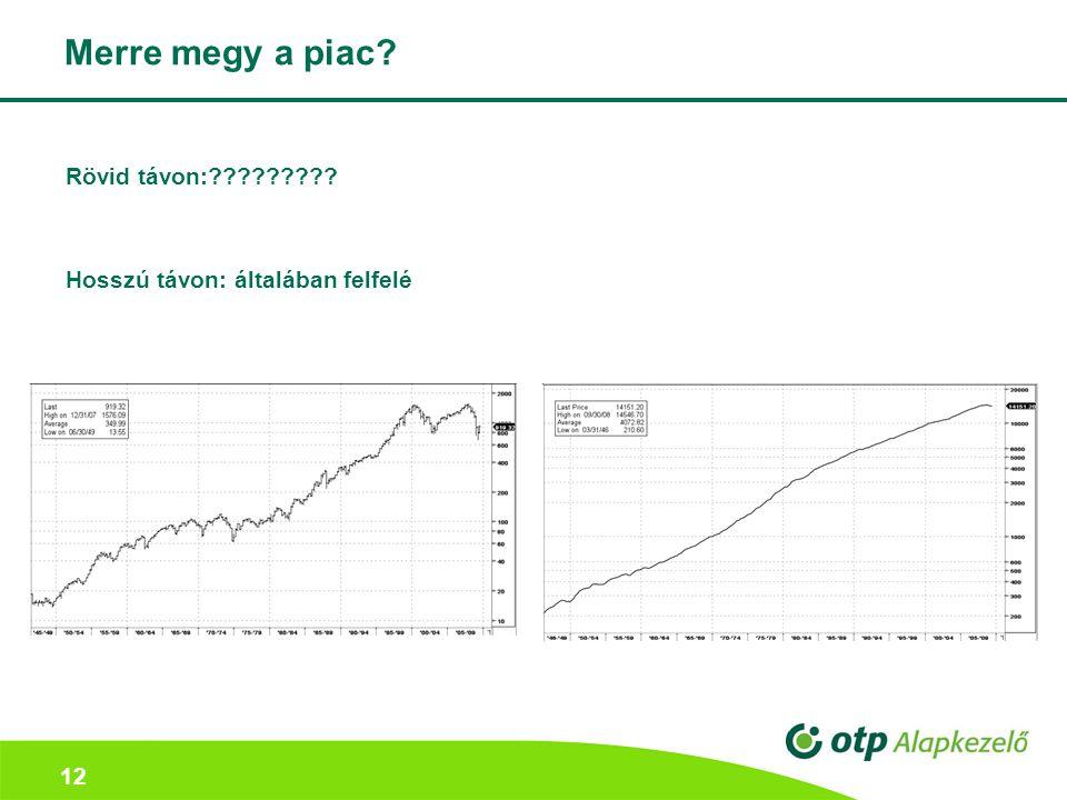 12 Merre megy a piac? Rövid távon:????????? Hosszú távon: általában felfelé
