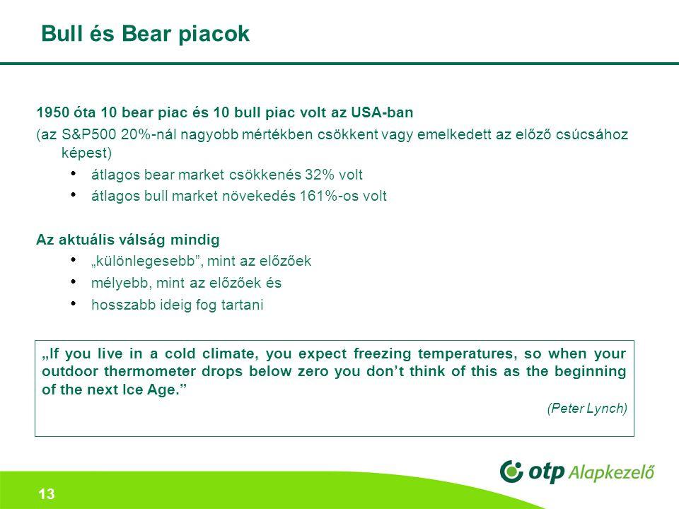 """13 Bull és Bear piacok 1950 óta 10 bear piac és 10 bull piac volt az USA-ban (az S&P500 20%-nál nagyobb mértékben csökkent vagy emelkedett az előző csúcsához képest) átlagos bear market csökkenés 32% volt átlagos bull market növekedés 161%-os volt Az aktuális válság mindig """"különlegesebb , mint az előzőek mélyebb, mint az előzőek és hosszabb ideig fog tartani """"If you live in a cold climate, you expect freezing temperatures, so when your outdoor thermometer drops below zero you don't think of this as the beginning of the next Ice Age. (Peter Lynch)"""