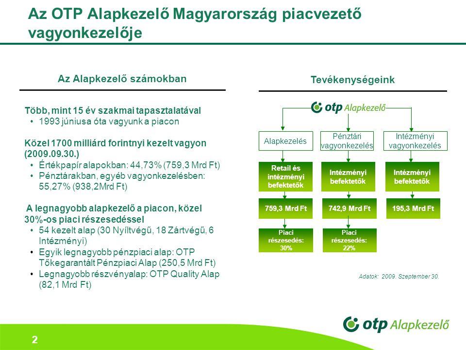 2 Az OTP Alapkezelő Magyarország piacvezető vagyonkezelője Az Alapkezelő számokban Több, mint 15 év szakmai tapasztalatával 1993 júniusa óta vagyunk a piacon Közel 1700 milliárd forintnyi kezelt vagyon (2009.09.30.) Értékpapír alapokban: 44,73% (759,3 Mrd Ft) Pénztárakban, egyéb vagyonkezelésben: 55,27% (938,2Mrd Ft) A legnagyobb alapkezelő a piacon, közel 30%-os piaci részesedéssel 54 kezelt alap (30 Nyíltvégű, 18 Zártvégű, 6 Intézményi) Egyik legnagyobb pénzpiaci alap: OTP Tőkegarantált Pénzpiaci Alap (250,5 Mrd Ft) Legnagyobb részvényalap: OTP Quality Alap (82,1 Mrd Ft) Tevékenységeink 742,9 Mrd Ft759,3 Mrd Ft Retail és intézményi befektetők Intézményi vagyonkezelés Alapkezelés Pénztári vagyonkezelés Intézményi befektetők 195,3 Mrd Ft Piaci részesedés: 22% Piaci részesedés: 30% Adatok: 2009.