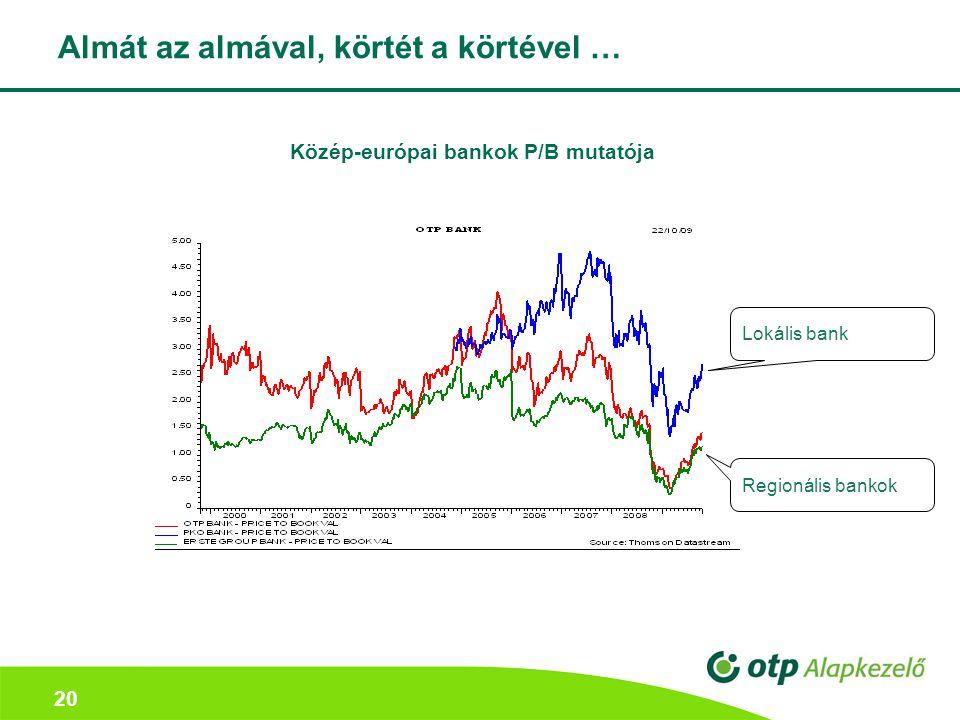 20 Almát az almával, körtét a körtével … Közép-európai bankok P/B mutatója Regionális bankok Lokális bank