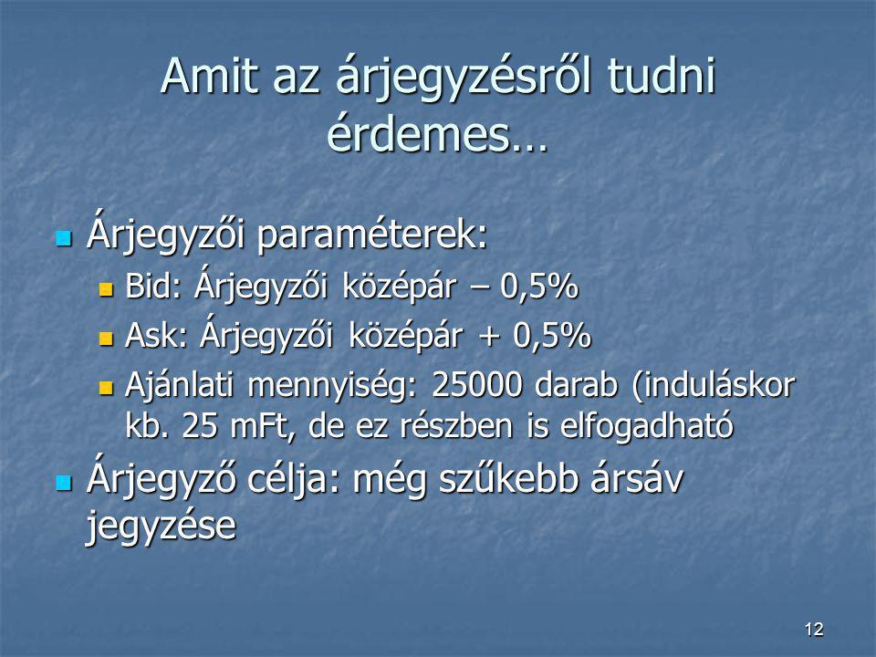 12 Amit az árjegyzésről tudni érdemes… Árjegyzői paraméterek: Árjegyzői paraméterek: Bid: Árjegyzői középár – 0,5% Bid: Árjegyzői középár – 0,5% Ask: