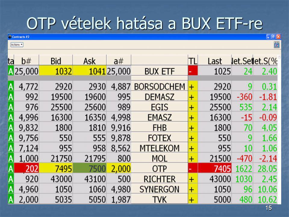 15 OTP vételek hatása a BUX ETF-re