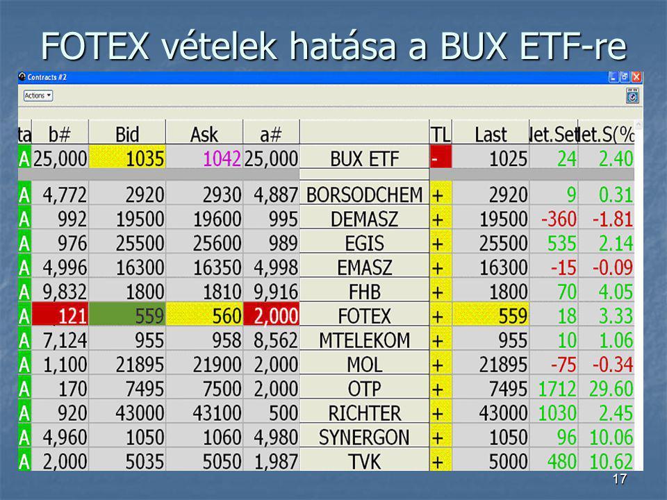 17 FOTEX vételek hatása a BUX ETF-re