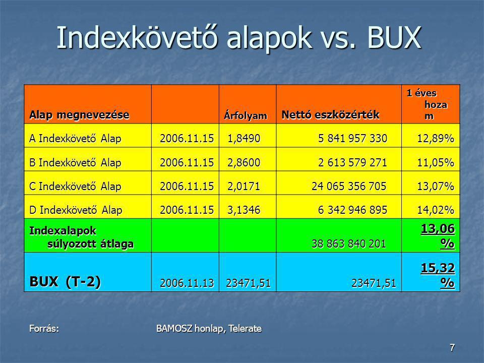 7 Indexkövető alapok vs. BUX Alap megnevezése Árfolyam Nettó eszközérték 1 éves hoza m A Indexkövető Alap 2006.11.15 1,8490 1,8490 5 841 957 330 5 841