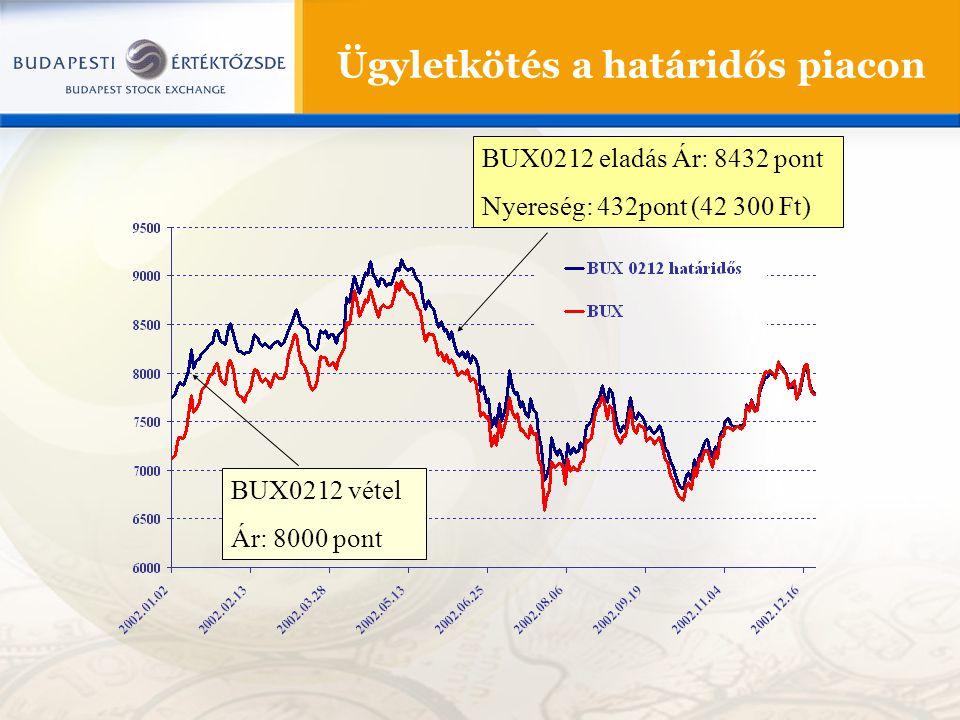 Ügyletkötés a határidős piacon BUX0212 vétel Ár: 8000 pont BUX0212 eladás Ár: 8432 pont Nyereség: 432pont (42 300 Ft)