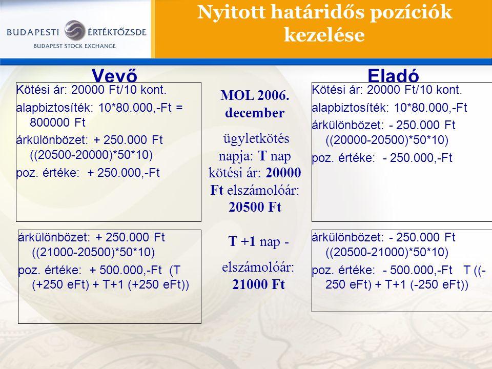 Nyitott határidős pozíciók kezelése VevőEladó MOL 2006. december ügyletkötés napja: T nap kötési ár: 20000 Ft elszámolóár: 20500 Ft T +1 nap - elszámo