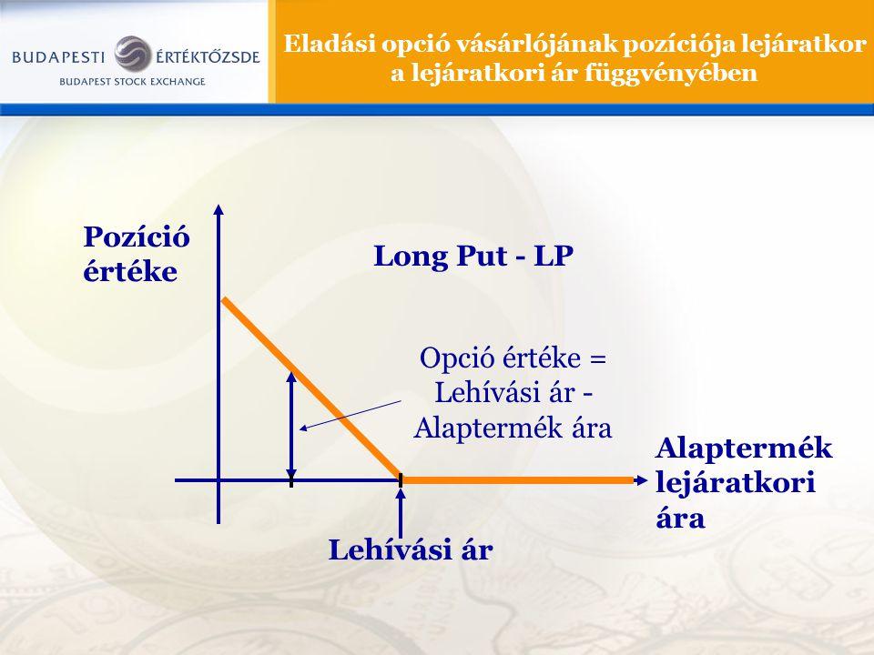 Eladási opció vásárlójának pozíciója lejáratkor a lejáratkori ár függvényében Pozíció értéke Alaptermék lejáratkori ára Lehívási ár Opció értéke = Leh