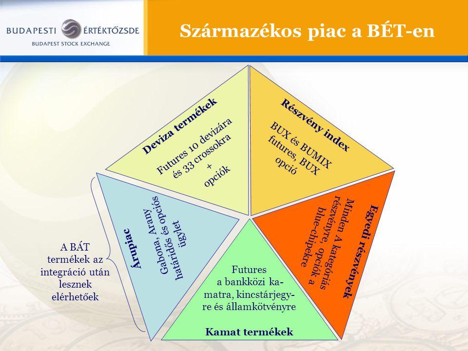 Származékos piac a BÉT-en Deviza termékek Futures 10 devizára és 33 crossokra + opciók Árupiac Gabona, Arany határidős és opciós ügylet Futures a bankközi ka- matra, kincstárjegy- re és államkötvényre Kamat termékek Részvény index BUX és BUMIX futures, BUX opció Egyedi részvények Minden A kategóriás részvényre, opciók a blue-chipekre A BÁT termékek az integráció után lesznek elérhetőek
