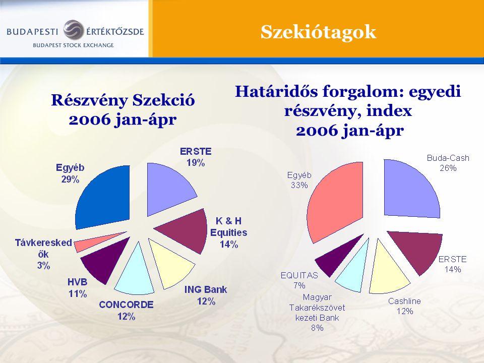 Szekiótagok Részvény Szekció 2006 jan-ápr Határidős forgalom: egyedi részvény, index 2006 jan-ápr
