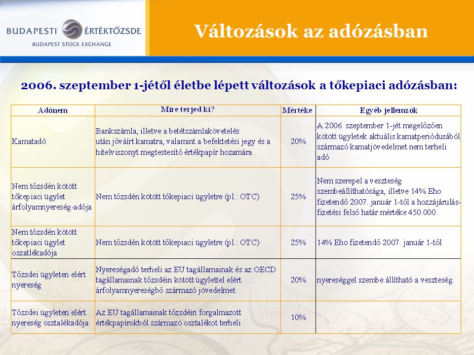 Változások az adózásban 2006. szeptember 1-jétől életbe lépett változások a tőkepiaci adózásban: