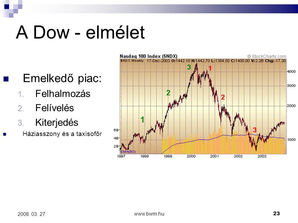 www.bwm.hu23 2008.03. 27. A Dow - elmélet Emelkedő piac: 1.
