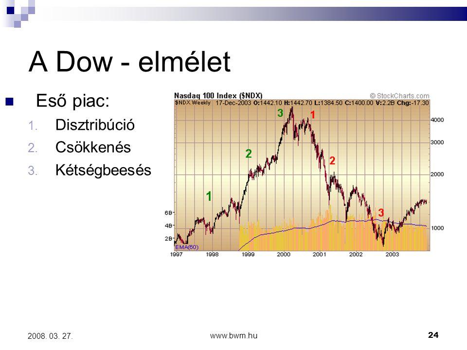 www.bwm.hu24 2008. 03. 27. A Dow - elmélet Eső piac: 1. Disztribúció 2. Csökkenés 3. Kétségbeesés