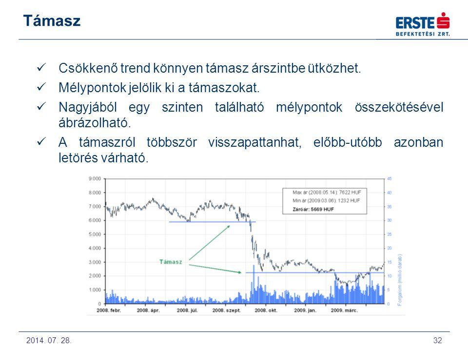 2014.07. 28. 33 Ellenállás Emelkedő trend könnyen ellenállás árszintbe ütközhet.