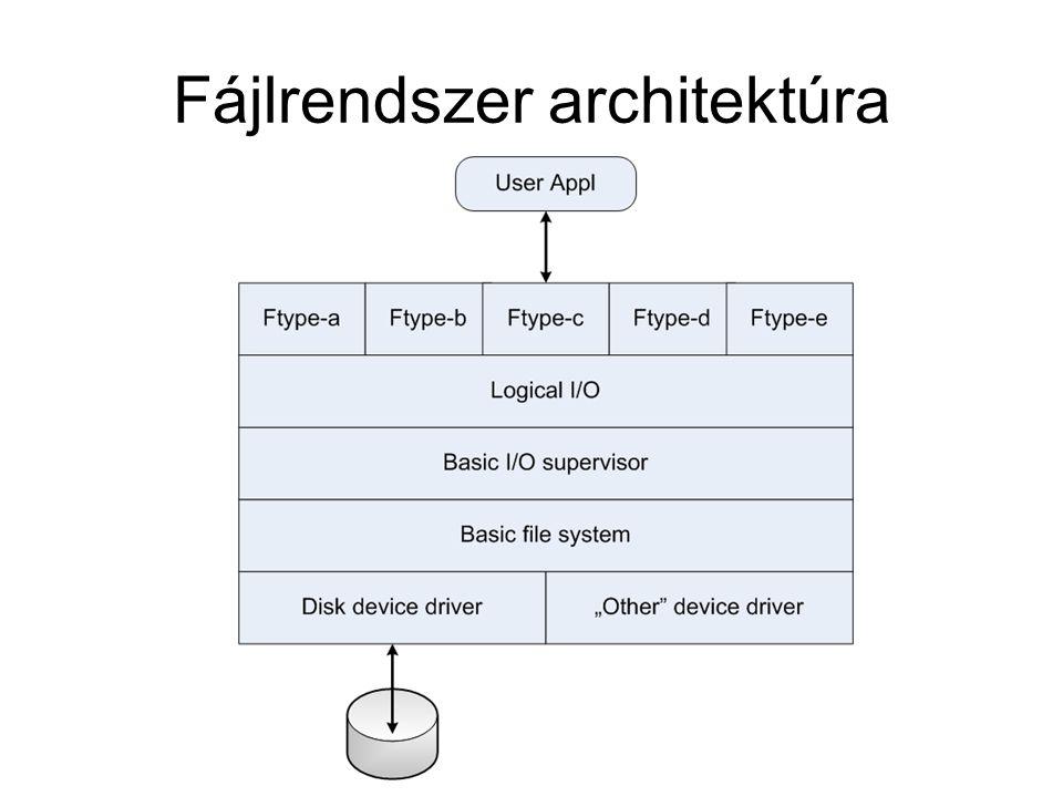 Fájlrendszer architektúra