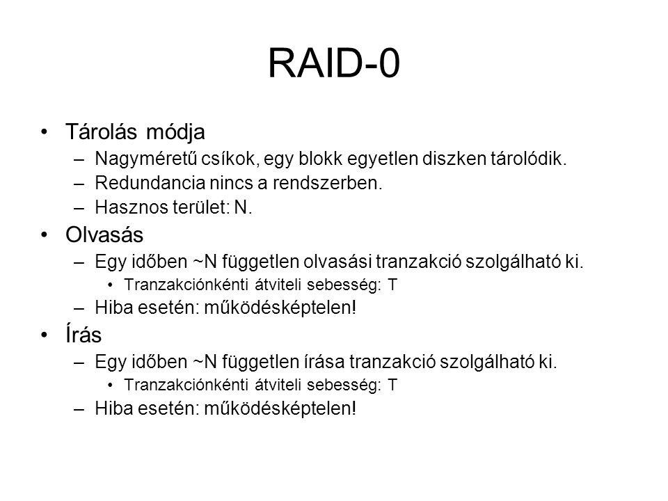 RAID-0 Tárolás módja –Nagyméretű csíkok, egy blokk egyetlen diszken tárolódik. –Redundancia nincs a rendszerben. –Hasznos terület: N. Olvasás –Egy idő