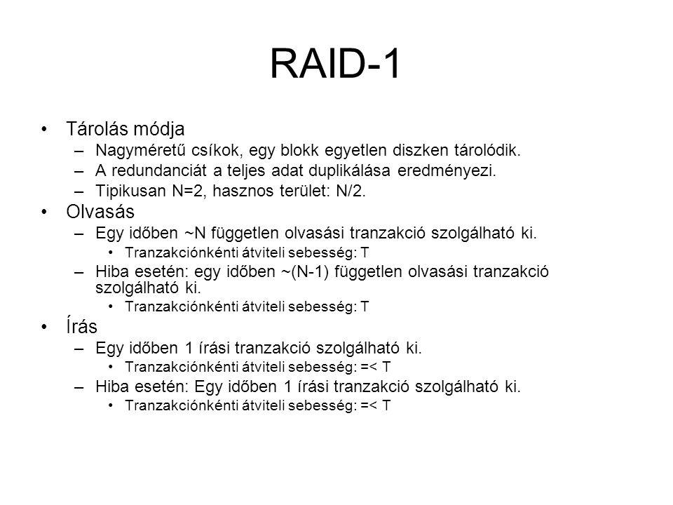 RAID-1 Tárolás módja –Nagyméretű csíkok, egy blokk egyetlen diszken tárolódik. –A redundanciát a teljes adat duplikálása eredményezi. –Tipikusan N=2,
