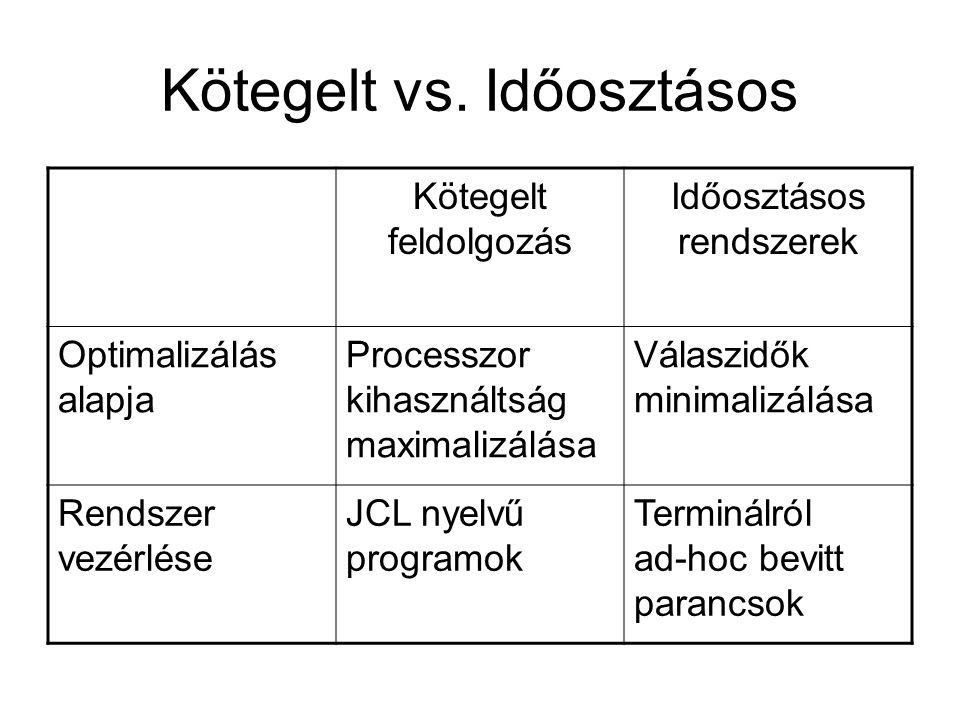 Kötegelt vs. Időosztásos Kötegelt feldolgozás Időosztásos rendszerek Optimalizálás alapja Processzor kihasználtság maximalizálása Válaszidők minimaliz
