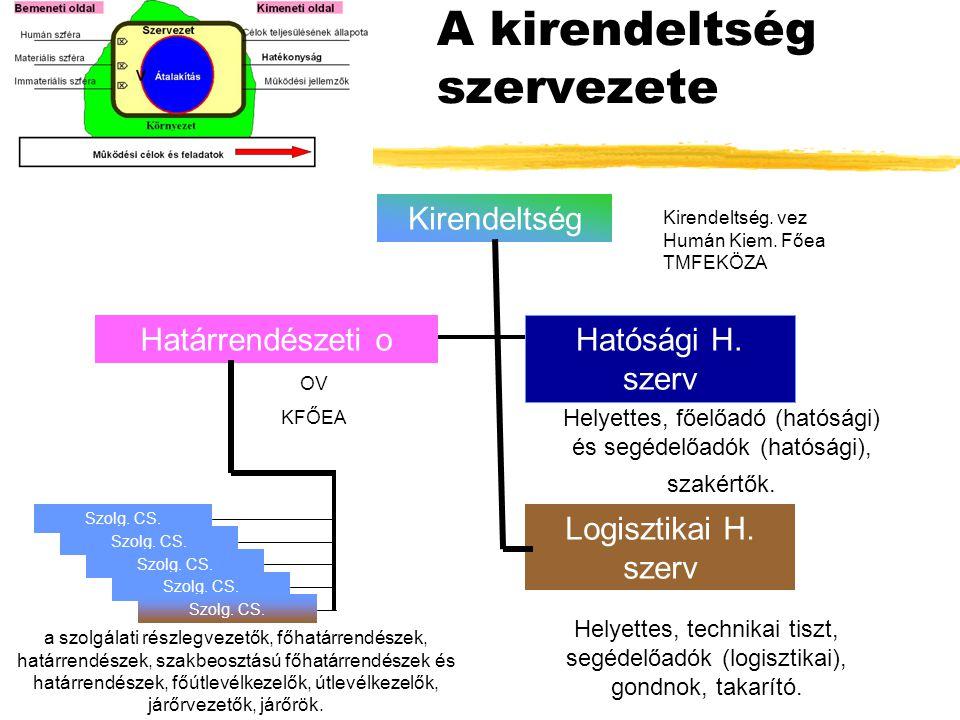A kirendeltség szervezete Kirendeltség Hatósági H.