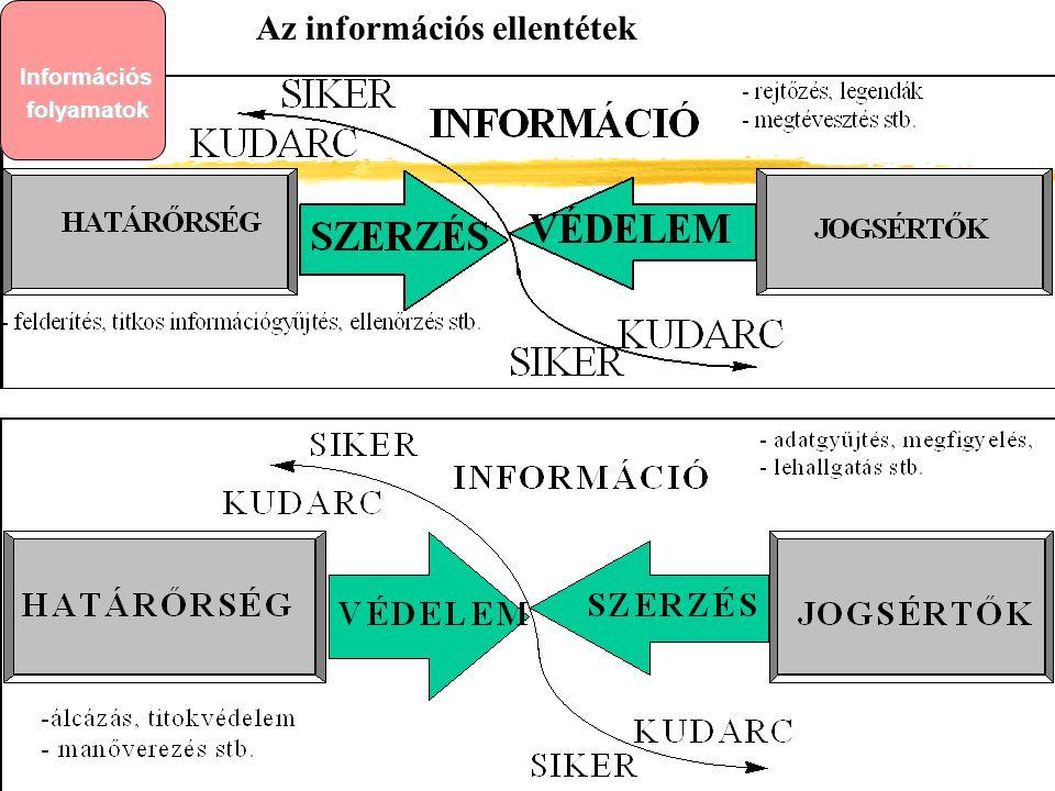 Az információs ellentétekInformációs folyamatok Információs folyamatok