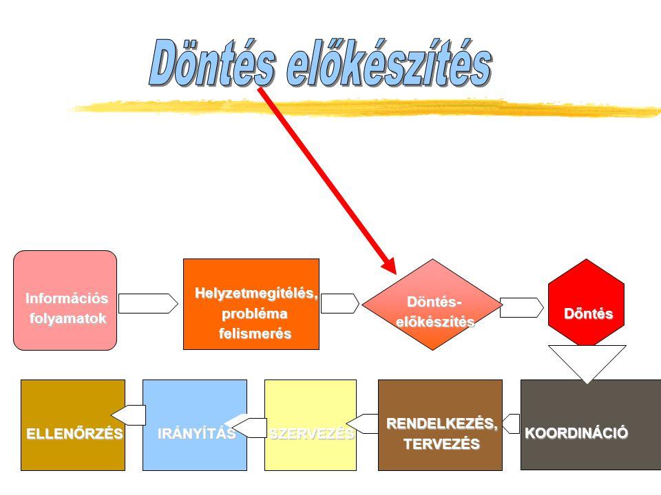 - közvetlen informálódás, (megfigyelés, kommunikáció,, adatgyűjtés, adatok összevetése, személyes ellenőrzés…) - referálásos módszer, ( alárendelt vez