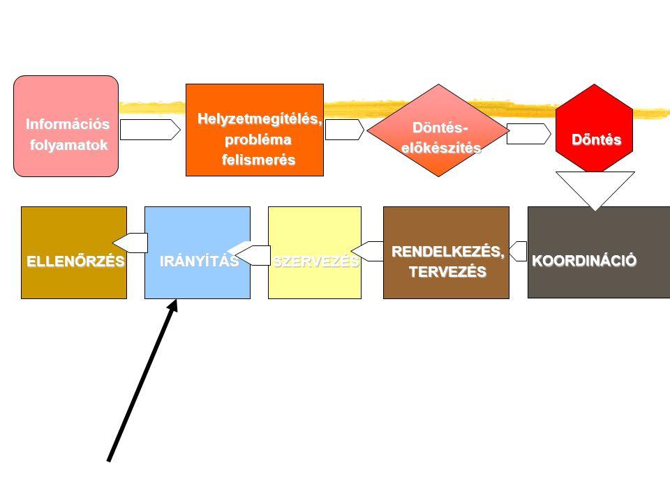Helyzetmegítélés, probléma probléma felismerés Döntés- előkészítés Dőntés KOORDINÁCIÓ SZERVEZÉSIRÁNYÍTÁS RENDELKEZÉS, TERVEZÉS ELLENŐRZÉS Információs folyamatok Információs folyamatok Helyzetmegítélés, felismerés Döntés- előkészítés Dőntés KOORDINÁCIÓ SZERVEZÉSIRÁNYÍTÁS RENDELKEZÉS, TERVEZÉS ELLENŐRZÉS