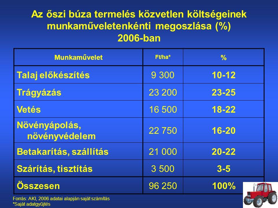 Az őszi búza termelés közvetlen költségeinek munkaműveletenkénti megoszlása (%) 2006-ban Munkaművelet Ft/ha* % Talaj előkészítés9 30010-12 Trágyázás23 20023-25 Vetés16 50018-22 Növényápolás, növényvédelem 22 75016-20 Betakarítás, szállítás21 00020-22 Szárítás, tisztítás3 5003-5 Összesen96 250100% Forrás: AKI, 2006 adatai alapján saját számítás *Saját adatgyűjtés