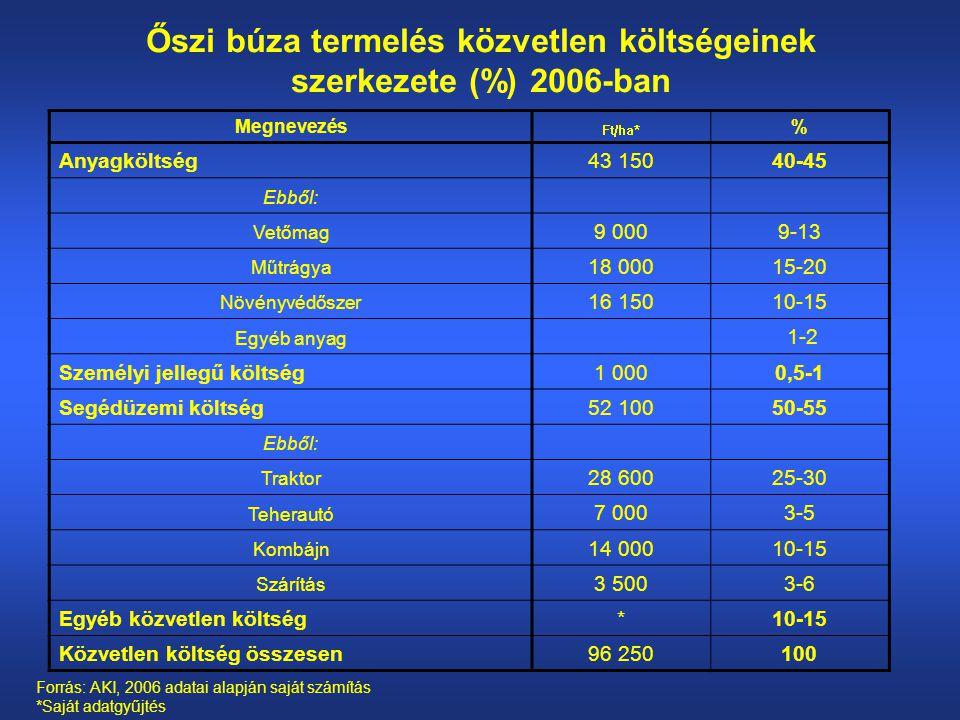 Őszi búza termelés közvetlen költségeinek szerkezete (%) 2006-ban Megnevezés Ft/ha* % Anyagköltség43 15040-45 Ebből: Vetőmag 9 0009-13 Műtrágya 18 00015-20 Növényvédőszer 16 15010-15 Egyéb anyag 1-2 Személyi jellegű költség1 0000,5-1 Segédüzemi költség52 10050-55 Ebből: Traktor 28 60025-30 Teherautó 7 0003-5 Kombájn 14 00010-15 Szárítás 3 5003-6 Egyéb közvetlen költség*10-15 Közvetlen költség összesen96 250100 Forrás: AKI, 2006 adatai alapján saját számítás *Saját adatgyűjtés